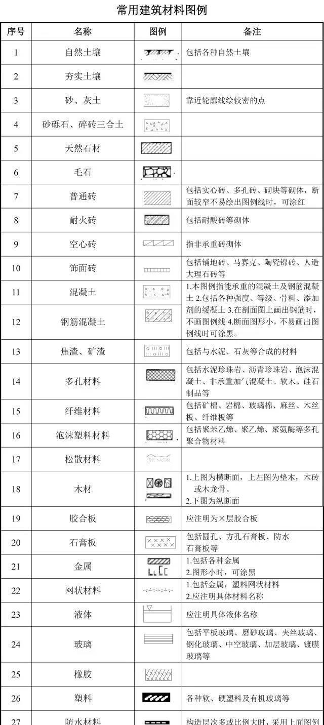 图纸人注意:建筑工程平面大全代号,史上最全收图纸工程北京四合院图片
