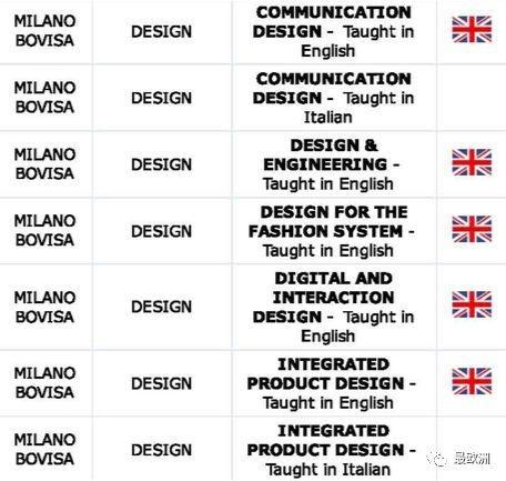 「重要公告」米兰理工大学设计类素描网申时硕士v公告概论图片