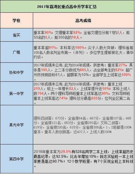 2017浙江各区高中高中高考成绩汇总快来看看v高中重点排名广州图片