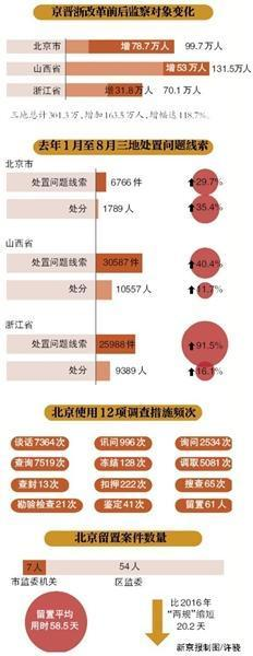 北京去年留置61人超六成移送司法