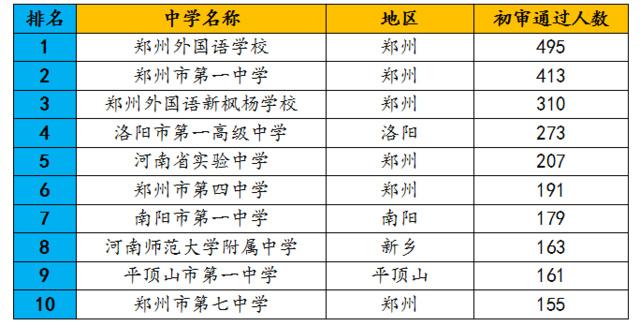 2017年河南省自主v高中10强高中排行榜!贵阳外高中住校郑州图片