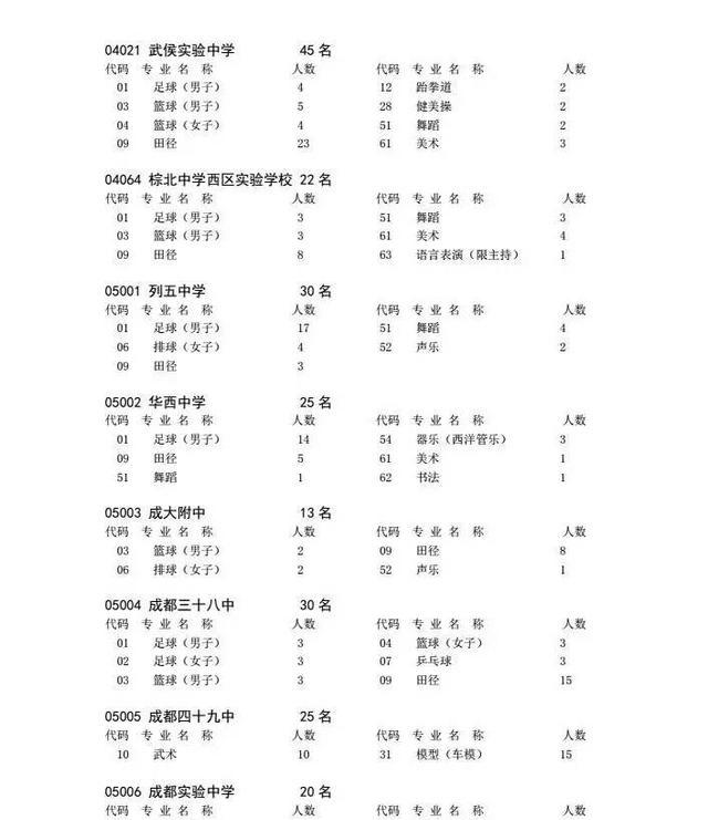 初中|2017成都市中心熱點體育藝體生招生章程2017城區初中考試時間圖片