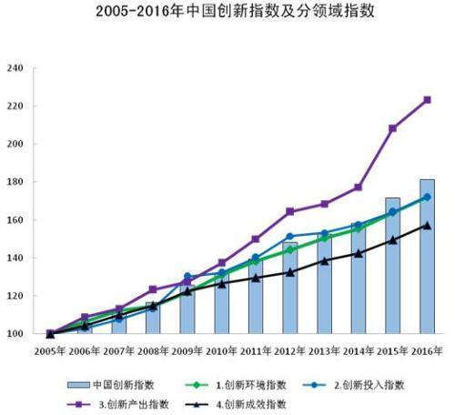 中國創新指數穩步提升 創新型國家建設持續推進