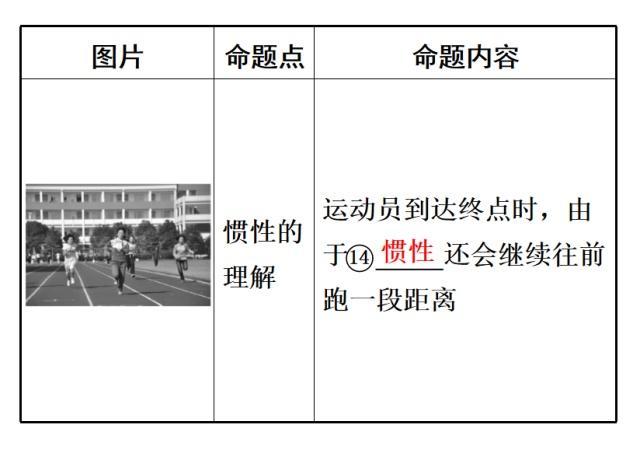校园阳光:初中物理这样整理,用来梳理课本在合第一图片衢江区知识初中图片