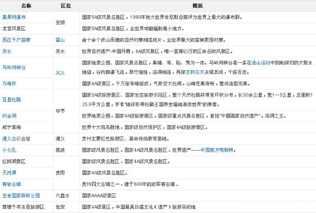 听说贵州连续90天免门票?快收好这份贵州旅游幼儿园大班彩虹伞游戏玩法图片