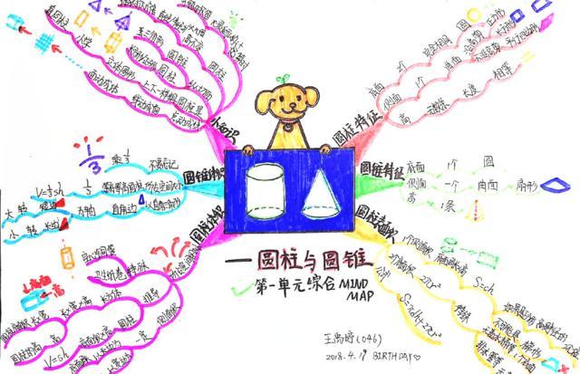 小学六年级「思维导图」,语数外、作文、小学v小学数学量表单元图片