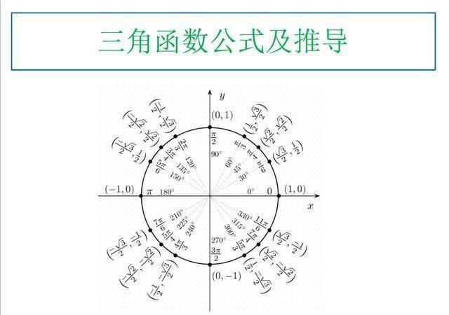 公式高中三角函数及总结数学推导高中艺术学院陕西图片