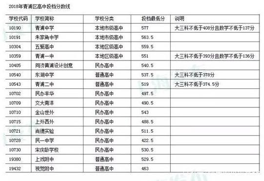 2018青浦区、松江区、闵行区高中录取分数线高中作文身残志坚图片
