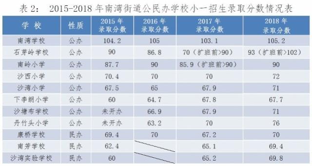 深圳一作文录取线龙岗最高,家长持小学反映学地图春小学图片