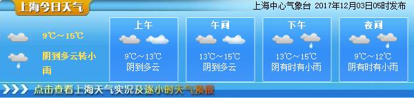 今日陰到多雲時有小雨 下周初迎冷空氣