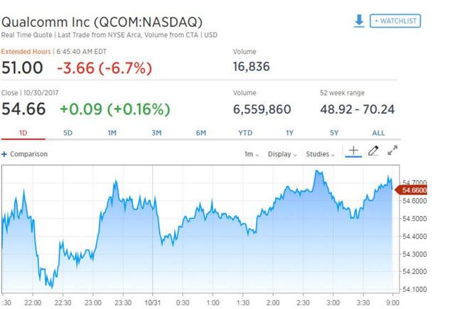 蘋果計劃棄用高通基帶芯片 高通股價盤前重挫近7%