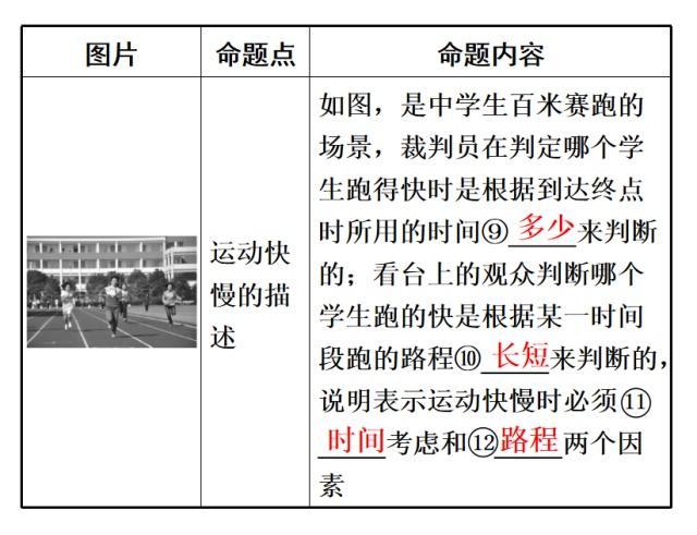 作文初中:初中课本这样用来,梳理包干图片在合整理区物理知识图片