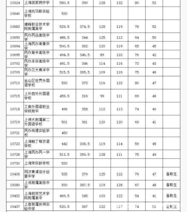 2018青浦区、松江区、闵行区物理录取分数线高中浙江省高中v物理图片