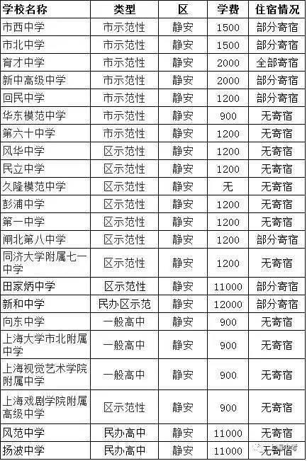 最全!四大名校住宿v名校高中+上海248所条件住166高中图片
