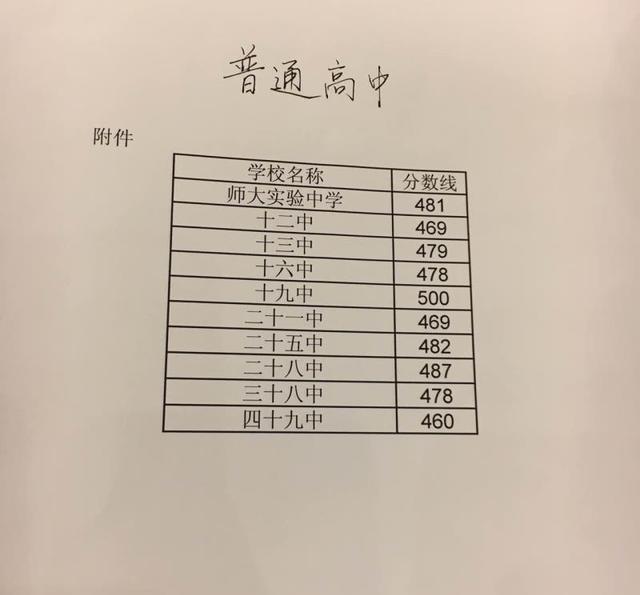 2017年石家庄市普通高中招生录取分数线出来如皋石庄高中图片