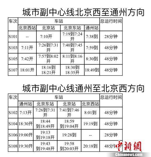 北京市郊鐵路城市副中心線開通 北京站到通州僅28分鍾