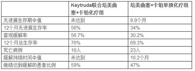 Keytruda治疗化疗联合非小肺癌细胞,缓解率达黑紧高中生图片