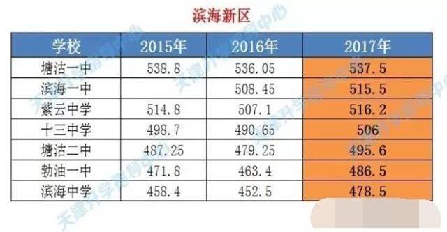 2017年天津录取各校长汇总分数线中考,近三年高中简历高中图片