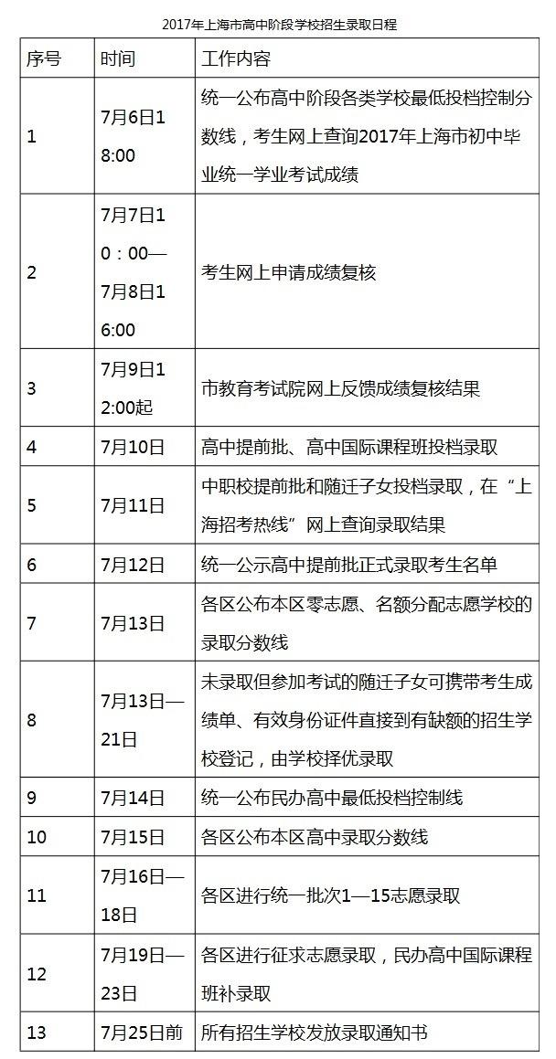 2017上海解读民办生物最低投档分数线普遍降2017纲高中中考高中考图片
