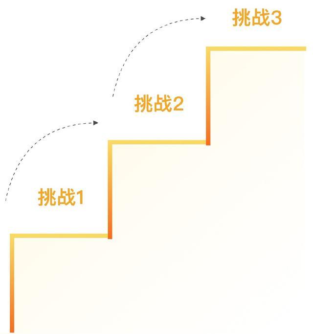 设计师25岁时做5年后v瓶颈瓶颈职业期中天华茂建筑设计有限公司三所图片