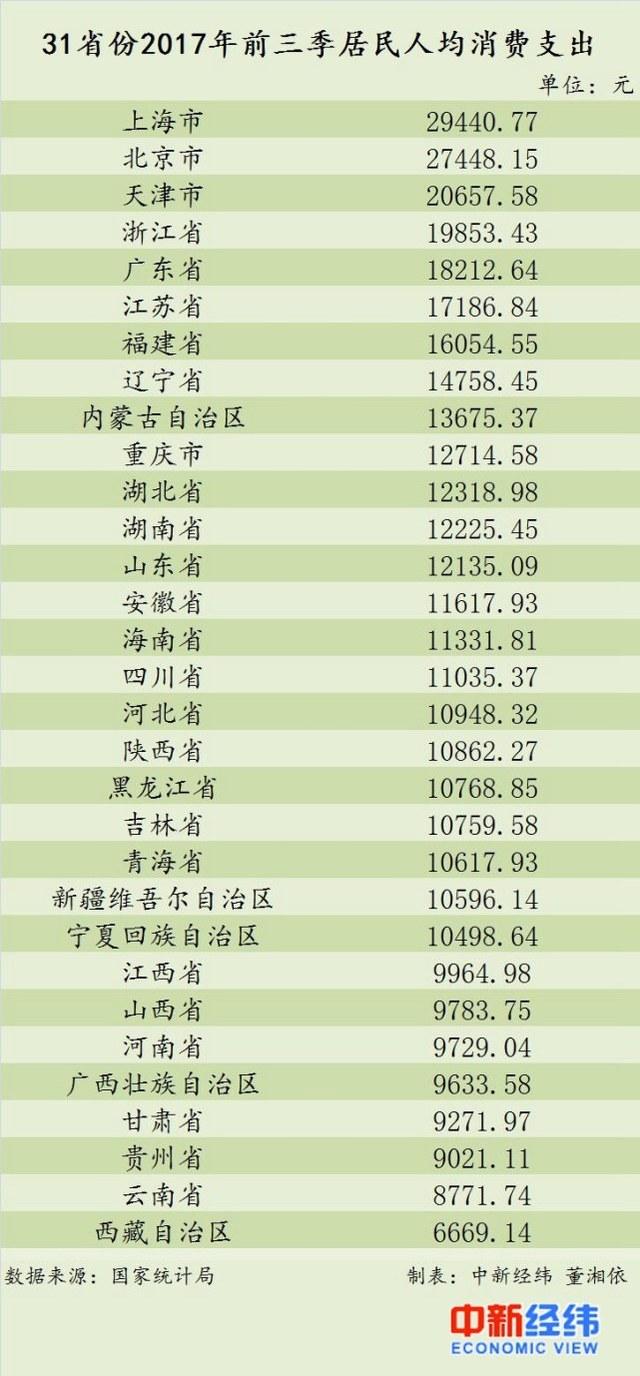 31省份前三季人均消費榜:京津滬突破2萬 西藏最低
