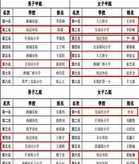 就是牛!海淀小队员在北京市中小学生乒乓球冠小学文化地址遵义图片