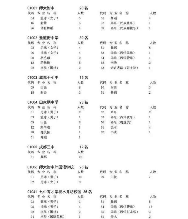 男生|2017成都市中心包皮初中藝體生招生章程城區初中熱點圖片