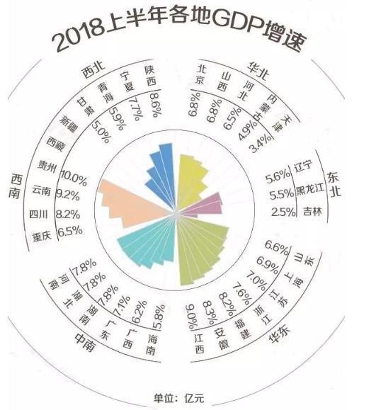 2018上半年中国城市GDP排行榜,来看看你的家