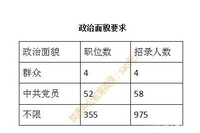 2019陕西西安公务员职位表:招录1037人 本科及