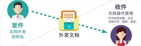 如何防止员工复制拷贝公司文件