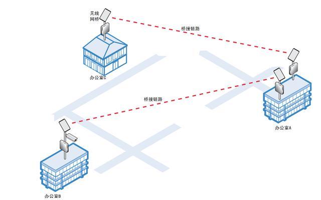 无线桥接网络