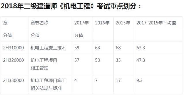 2018年四川二建报名时间以及二建考试的重点