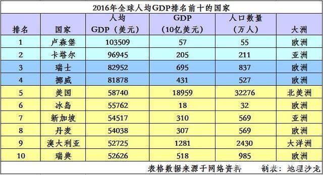 中国最富裕的城市,人均GDP大幅超越美国、瑞