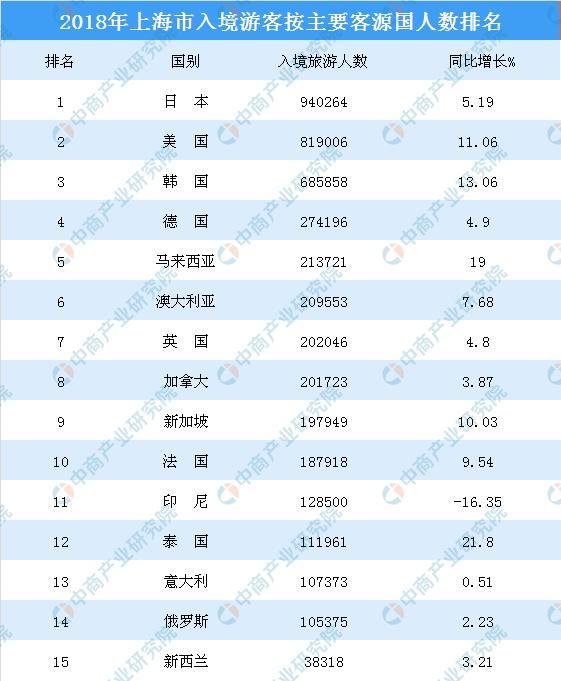 2018年上海接待各国入境旅游人数排行榜:日本