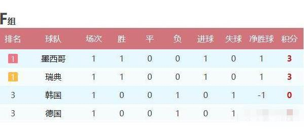 世界杯小组赛第1轮已经全部结束,各小组出线形