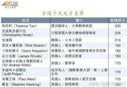 全球天才名单:华人排在第一名,可为什么还出不