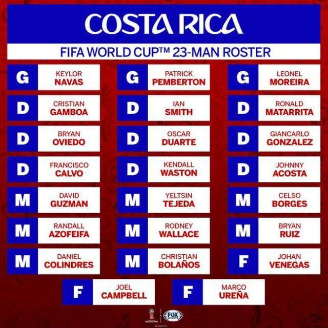 足球 2018年俄罗斯世界杯决赛圈参赛国球员名