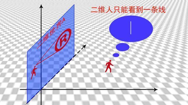 《三体》对四维的描述有很大BUG,四维空间远