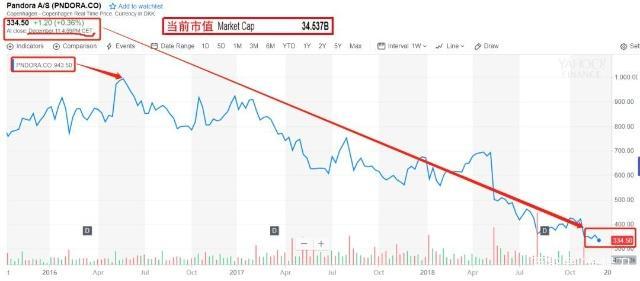 市值暴跌600亿,那个把用户当傻子的潘多拉,快凉了-中国传真