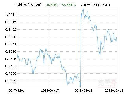 华安创业板50指数分级净值下跌2.88% 请保持
