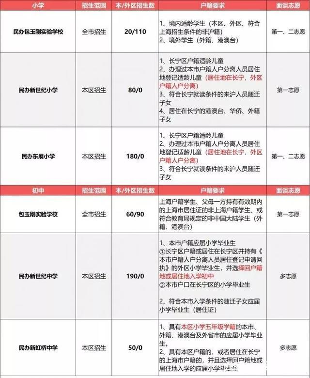 2019择校参考!2018年上海民办中小学户籍、学
