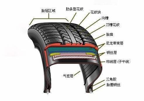 """充满压缩空气的汽车轮胎怎么就""""真空""""了呢?"""